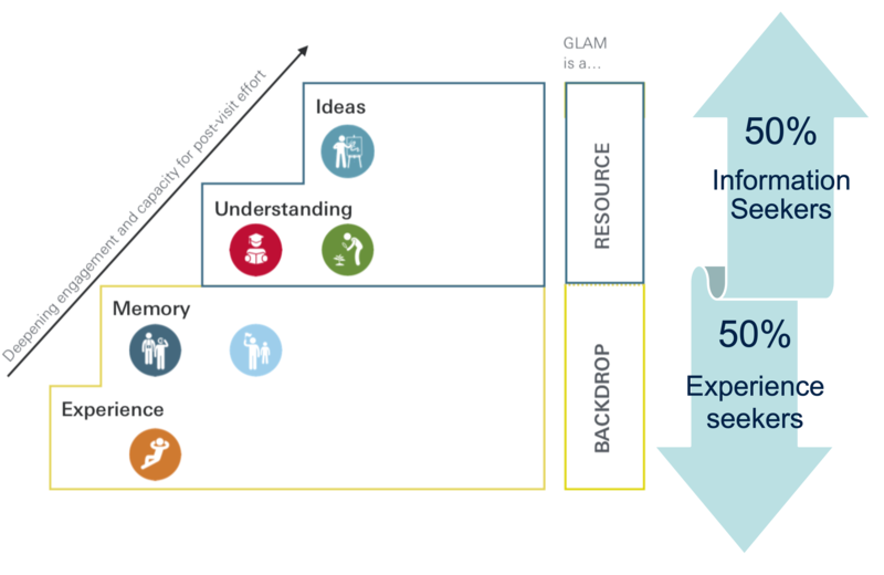 Diagram showing how GLAM users are split between information seekers and experience seekers