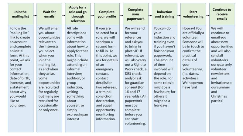 start volunteering flow chart